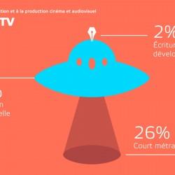 Data-visualisation créative