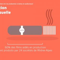 data-visualisation-production-cinema