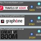 Classement des meilleurs blogs de design
